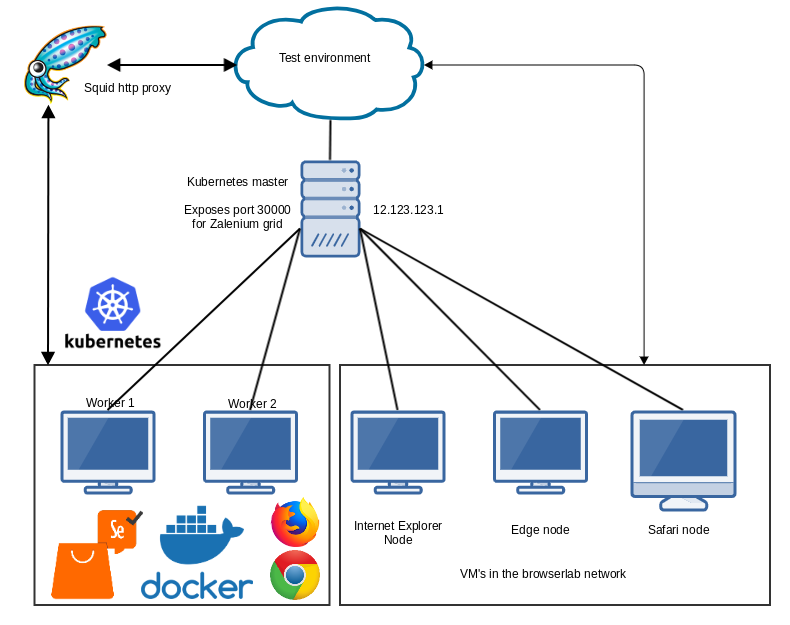 How to set up Zalenium with Kubernetes on Linux – A